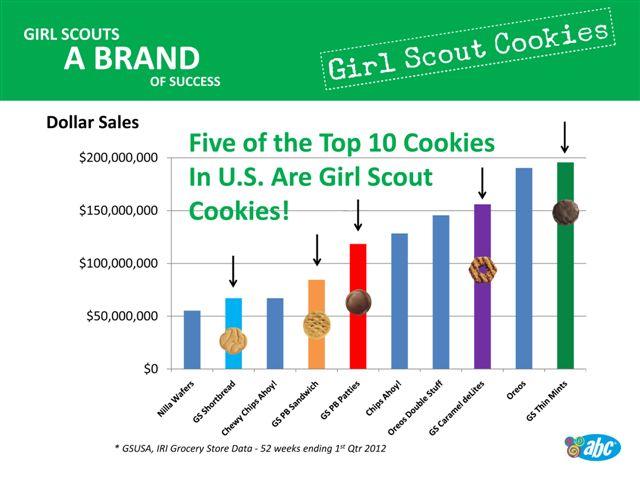 Top-5-Selling-Cookies-2012